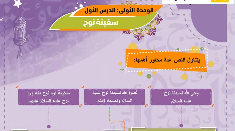 مراجعة كتاب الاضواء في اللغة العربية الصف الثالث الاعدادى ترم ثانى 2021