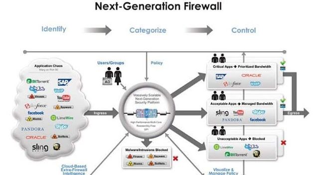 The Next-Generation Firewall in Times of COVID-19