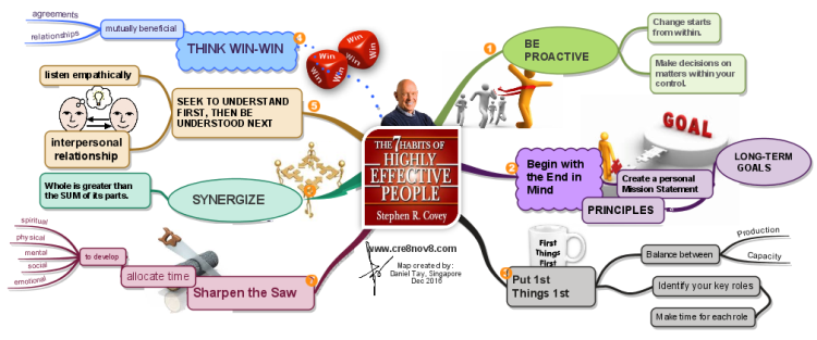 mind map 7 Habits of Highly Effective People