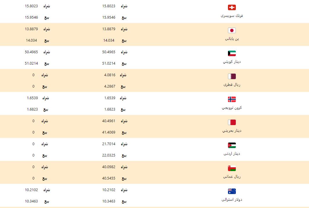 اسعار العملات اليوم الاثنين 24 فبراير 2020 اسعار العملات العربية والاجنبية