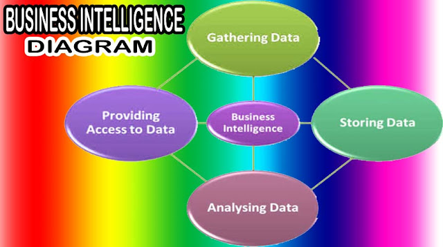 How Business Intelligence Ease Your Business