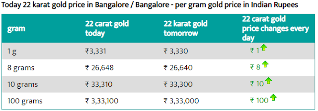 Today 22-carat gold price per gram in Bangalore