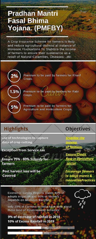 Pradhan Mantri Fasal Bhima Yojana Infographic