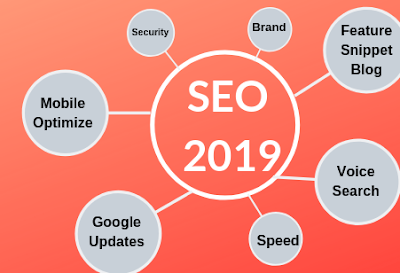 Panduan Belajar SEO Google 2019