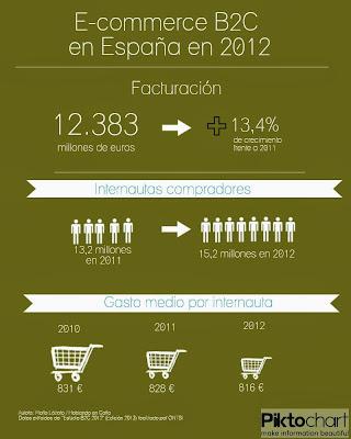 Infografía estudio Ecommerce B2C en España de ONTSI