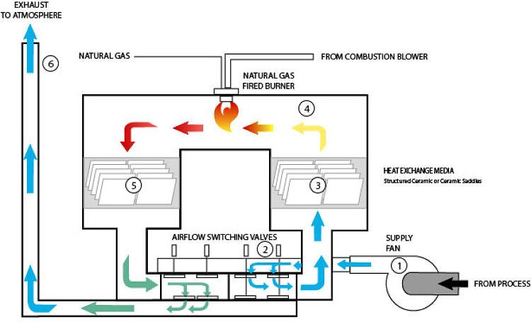 Diagrama ecplicativo de un oxidador térmico regenerativo