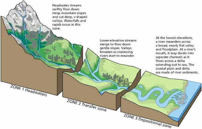 Work of Rivers