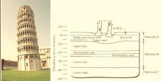 هبوط تفاضلي برج بيزا المائل
