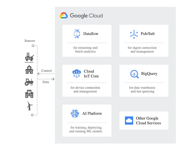Google Cloud IoT