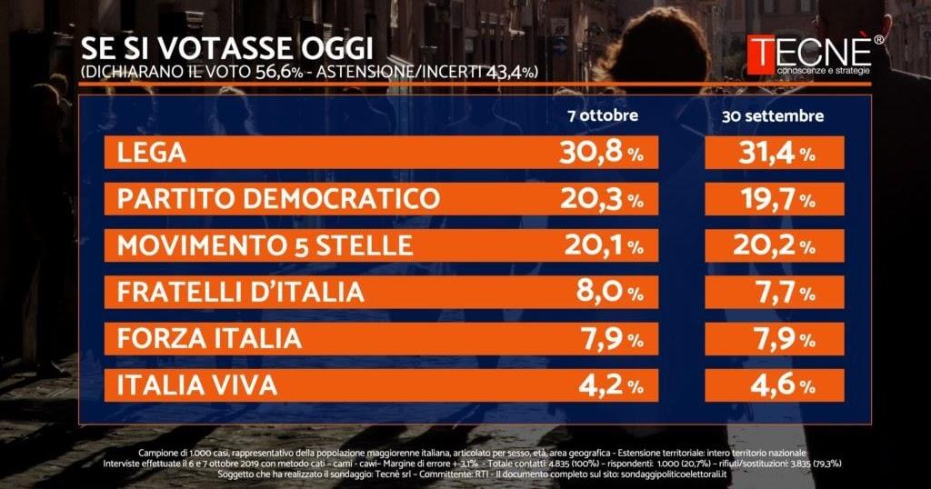 Sondaggio Politico Elettorale Tecnè Del 7 Ottobre 2019