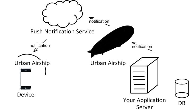 Elite Technologies: HB Blog 99: How To Integrate Urban