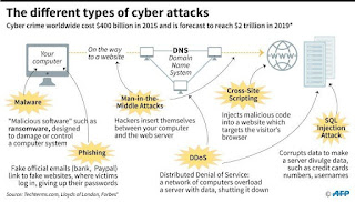 14 Types Of Cyber Attacks to Take Notice of