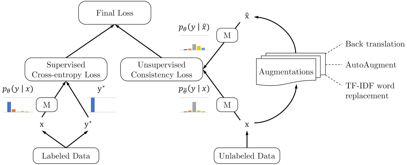 Pytorch Data Augmentation