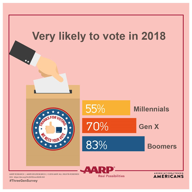 AARP and Association for Young Americans Three Generations Survey