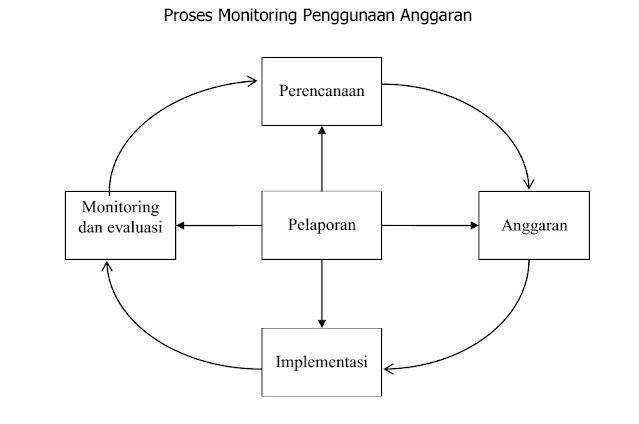 Proses Monitoring Penggunaan Anggaran
