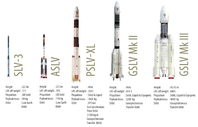 प्रमोचन यान Launch Vehicle