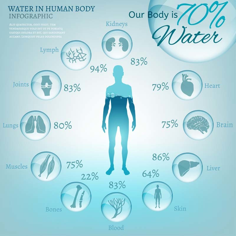 Why Drinking Adequate Water Is So Important