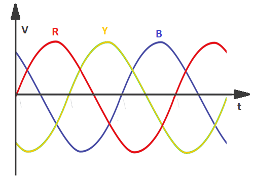 three phase AC waveform