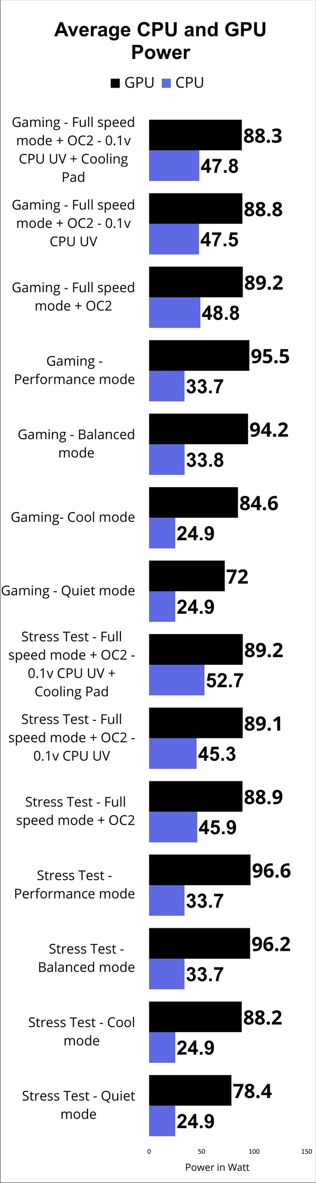The chart of the average CPU and GPU power limit measured through gaming and stress tests in different performance modes.