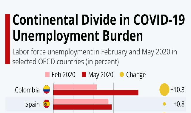 Continental Divide in COVID-19 Unemployment Burden #infographic