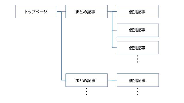 内部リンクが貼られた理想的なサイト構造