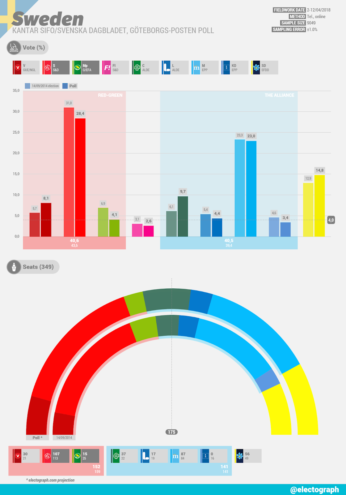 SWEDEN Kantar SIFO poll chart for Svenska Dagbladet and Göteborgs-Posten, April 2018