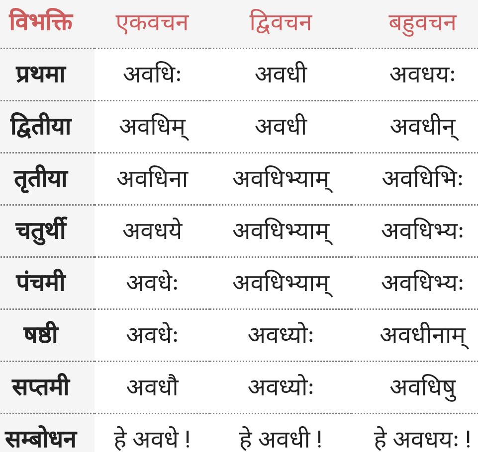 Awadhi ke roop - Shabd Roop - Sanskrit