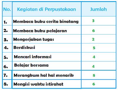 Jumlah Kegiatan di Perpustakaan Halaman 137 www.simplenews.me