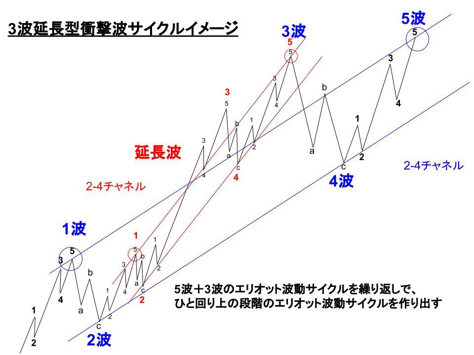 推進波(3波延長型衝撃波)サイクルイメージ