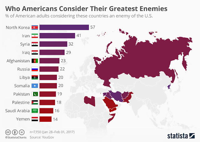 chartoftheday 8121 who americans consider their greatest enemies n - EUA vs Coréia do Norte - um debate que era previsível !!!!