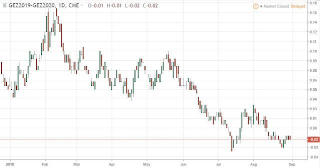 Eurodollar Spread Dec19-Dec20, Daily, Source: TradingView