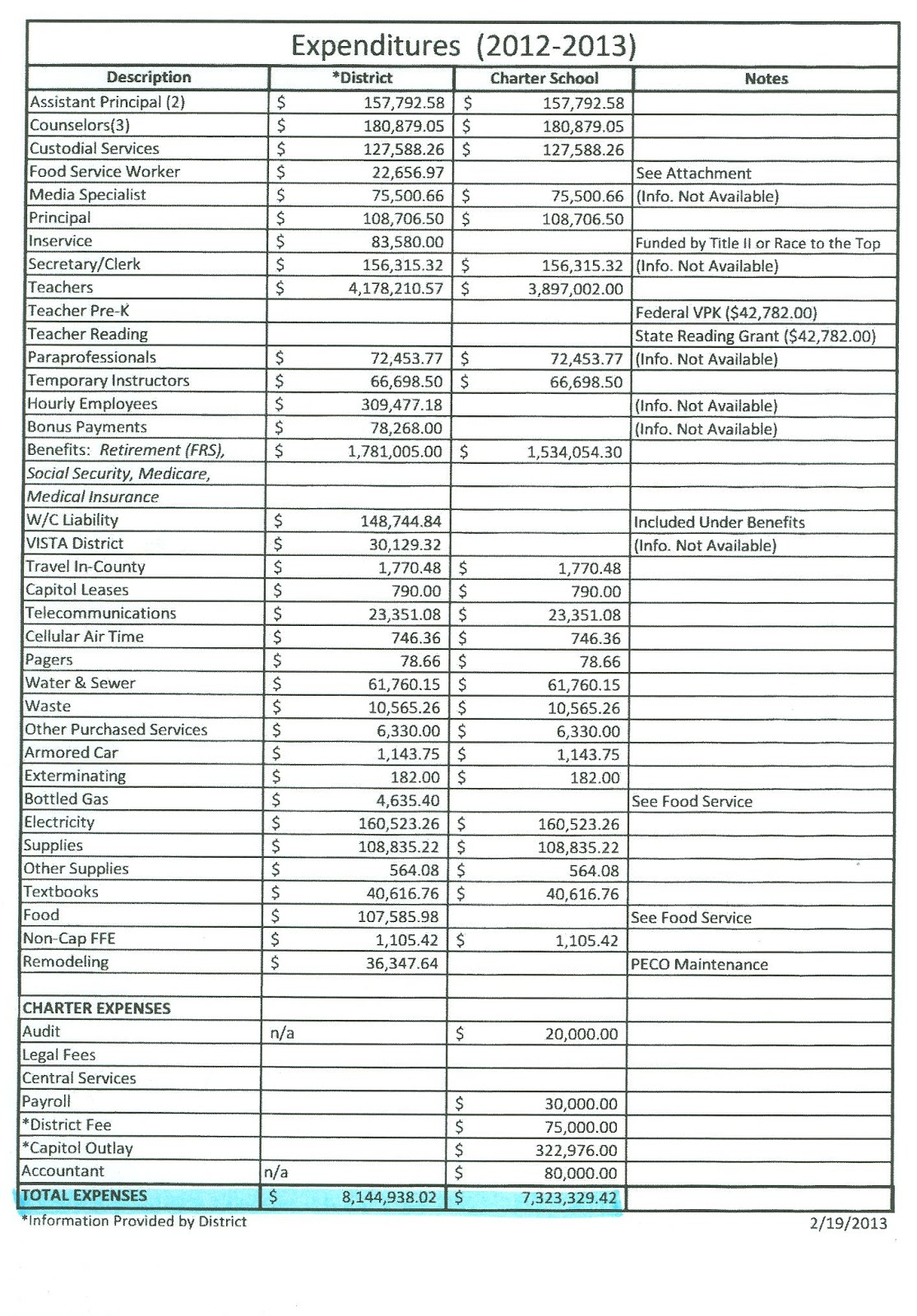 Conversion To Charter K 8 Center K8 Conversion Budget Surplus V District Deficit