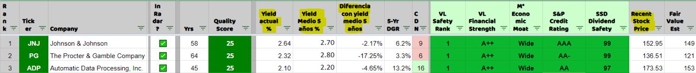 Top 3 con precios actualizados, yield actual (forward), yield medio de 5 años y la diferencia entre ambos