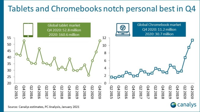 Tablets and Chromebook Q4