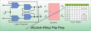 J K Flip Flop