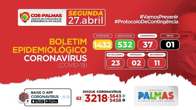 Palmas tem mais quatro casos confirmados de Covid-19, agora são 37 no total
