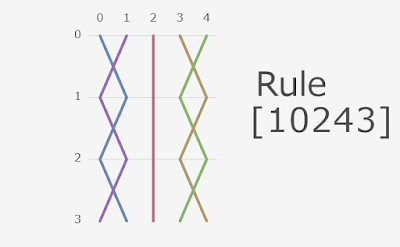 Knitting rule in JavaScript program weaves knitting image.