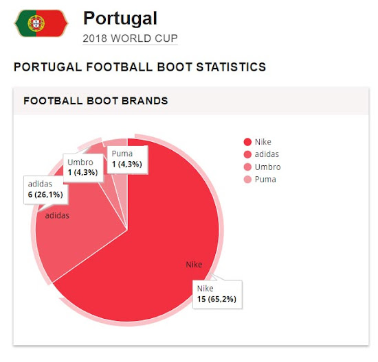 Nike Wins - Final Portugal 2018 World Cup Squad - Boots