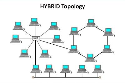 Pengertian Topologi Hybird