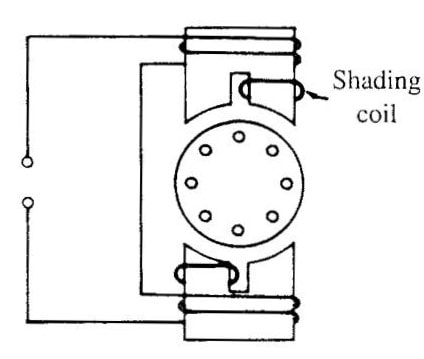 Shaded Pole Induction Motors - Working and Construction