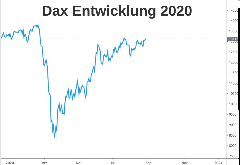 Die V-förmige Dax Entwicklung 2020 grafisch dargestellt als Linienchart