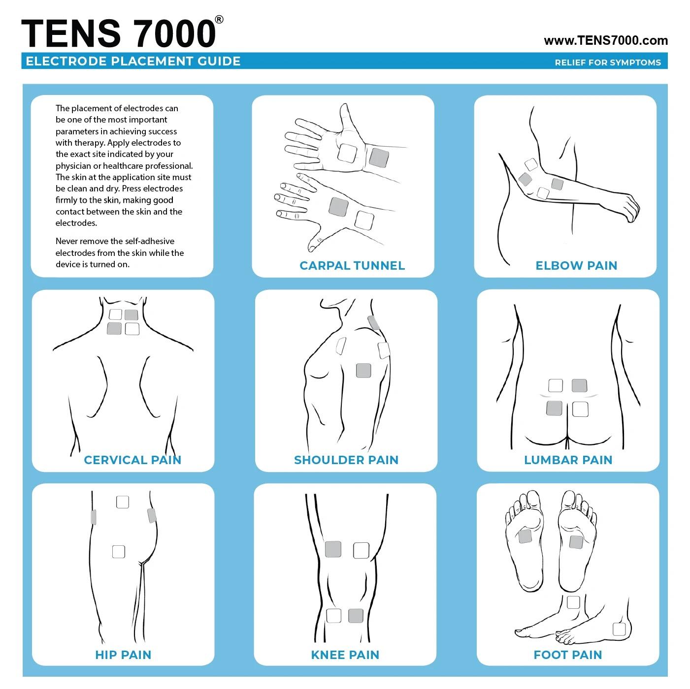 penempatan elektrode tens