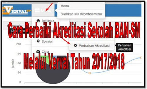 Cara Perbaiki Akreditasi Sekolah BAN-SM Melalui Verval Tahun 2017/2018
