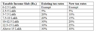 tax slab as per budget 2020,letsupdate taxslab, new tax regime,