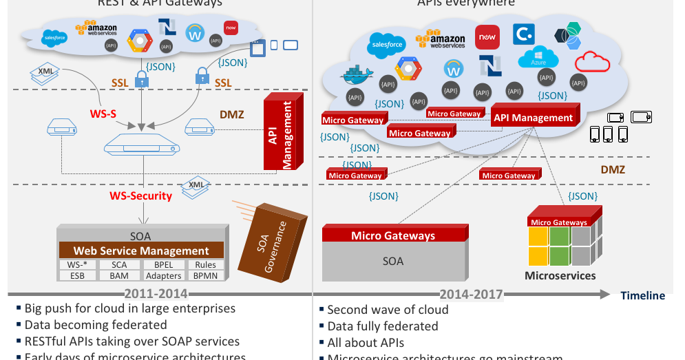 Soa4u Tech Magazine 2nd Vs 3rd Generation Api Platforms