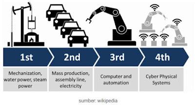 penjelasan pengertian dan dampak dari revolusi industri 4.0 untuk negara Indonesia