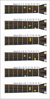 gambar chord pada gitar