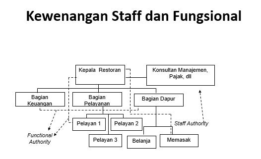 Contoh Gambaran struktur Wewenang staff dan fungsional
