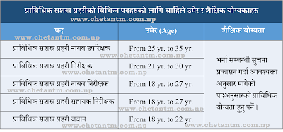 APF Nepal Required Age and Qualification Details:
