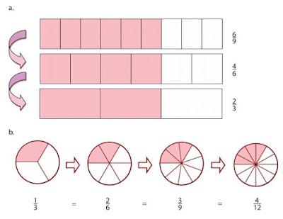 Soal Pecahan Kelas 4 SD Matematika dan pembahasan